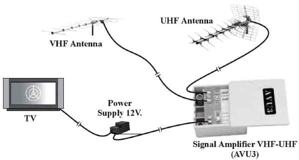 Schema Collegamento Amplificatore Antenna Tv : Kit amplificatore alimentatore per antenna tv digitale